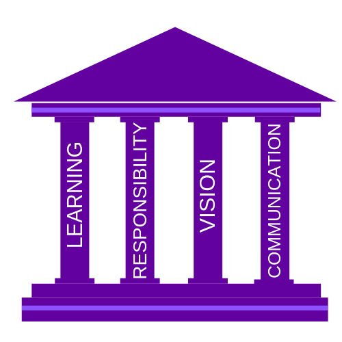 The 4 pillars of leadership presented in columns on temple: learning, responsibility, vision, communication